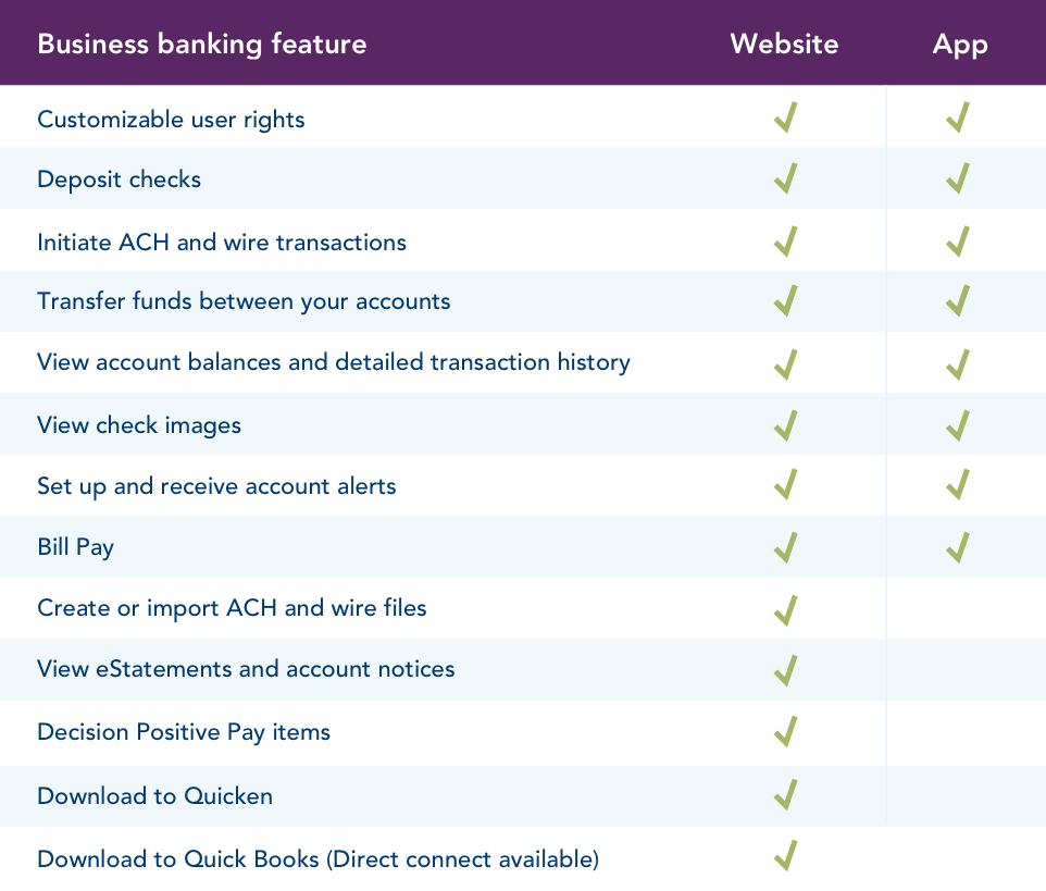 online business banking capabilities