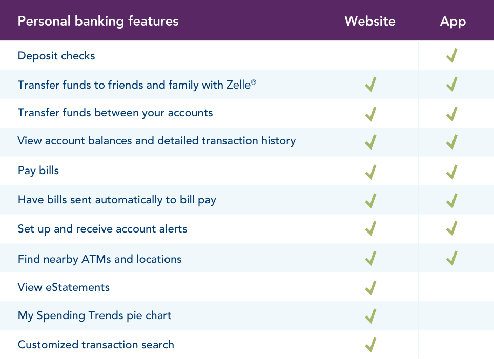 Personal online banking